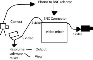 video mixer diagram
